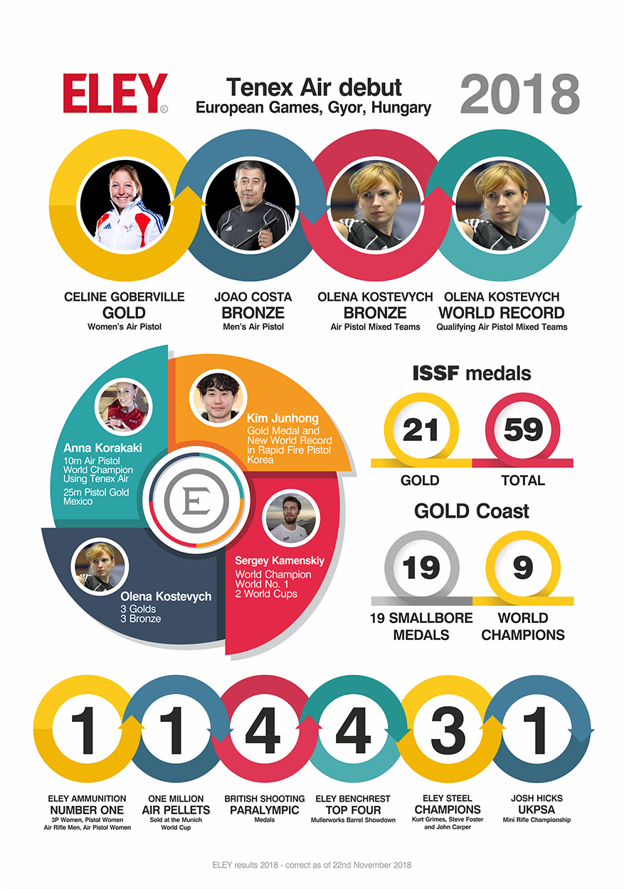 ELEY medal round up 2018 Infographic